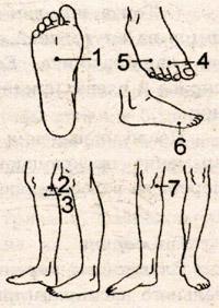 Acupressure avec dystonie vasculaire