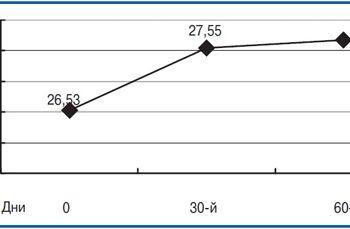 uso noopept em pacientes com comprometimento cognitivo leve