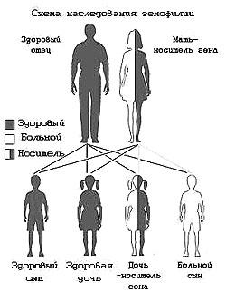 analizowania dziedziczność