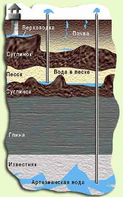 Артешки вода се сматра најчистији, као је заштићен од уласка непропусне слојеве земљишта од штетних материја