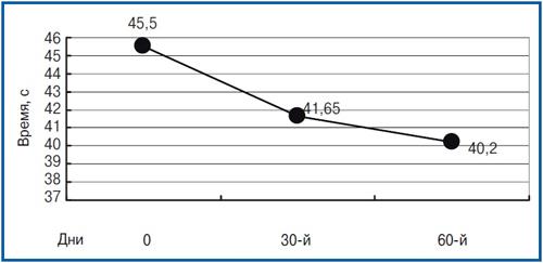 Използването на ноопепт при пациенти с леки когнитивни увреждания на посттравматичен генезис