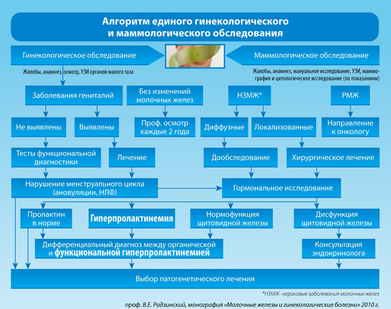 Der Erfolg der Behandlung von Mastopathie in den frühen Stadien der Krankheit